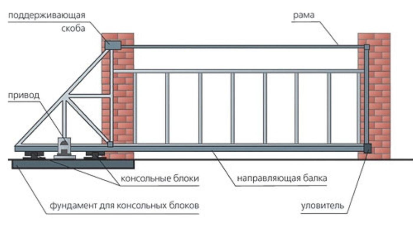 Как сделать ворота откатные из профнастила своими руками